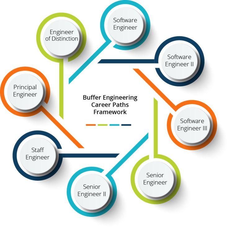 Leading Ideas Buffer's new Engineering Career Paths