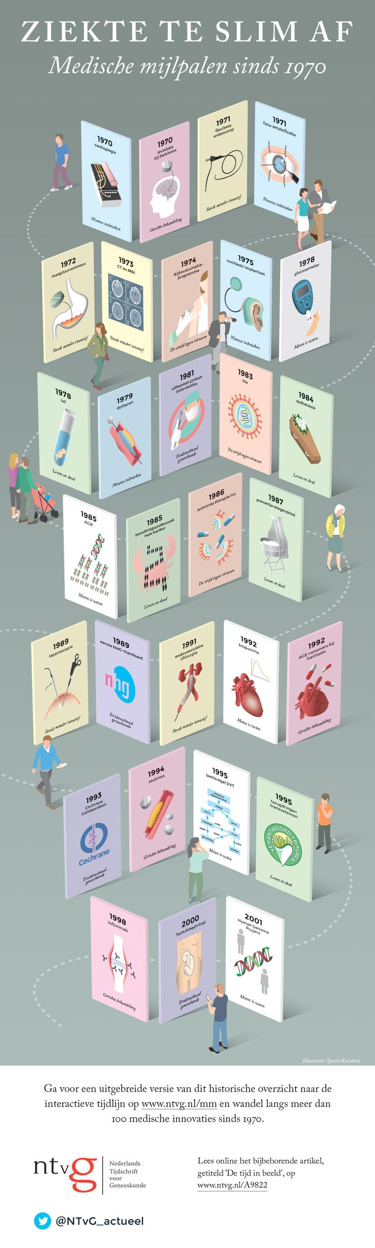 Ziekte te slim af   Nederlands Tijdschrift voor Geneeskunde