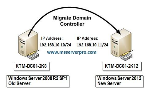 Migrating Active Directory Domain Controller from Windows Server 2008 R2 to Windows Server 2012