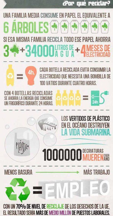 ¿Por qué debemos reciclar? this site has AWESOME Infografics in Spanish