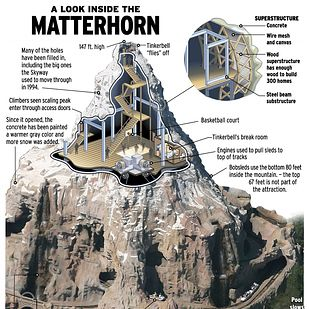 Things You Probably Never Knew About Disney Parks 22. There is a secret basketball court for staff in the upper third of the Matterhorn ride at Disneyland.