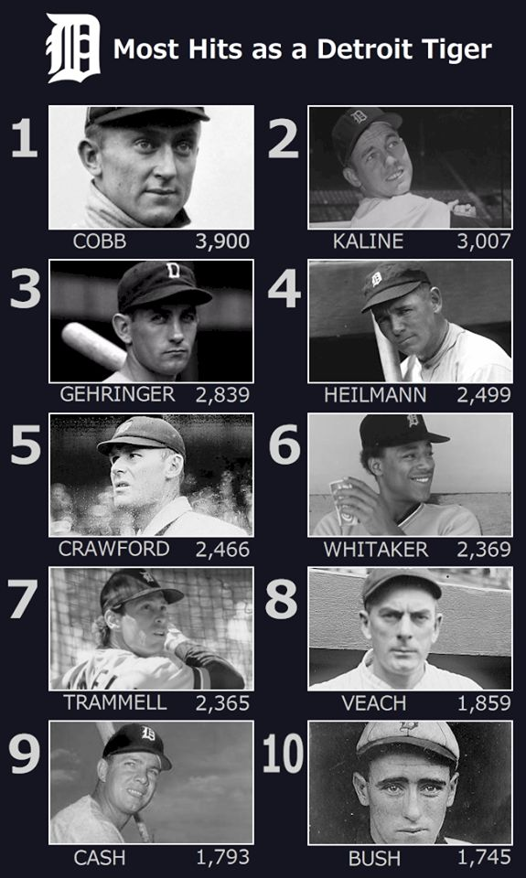 The all time hits leaders for the Detroit Tigers. Looks like a Hall of Fame roster