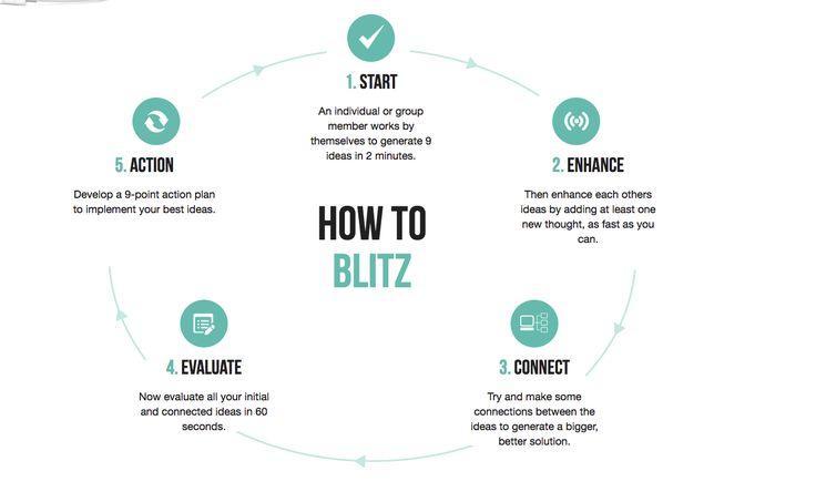 ideas blitz and speed thinking