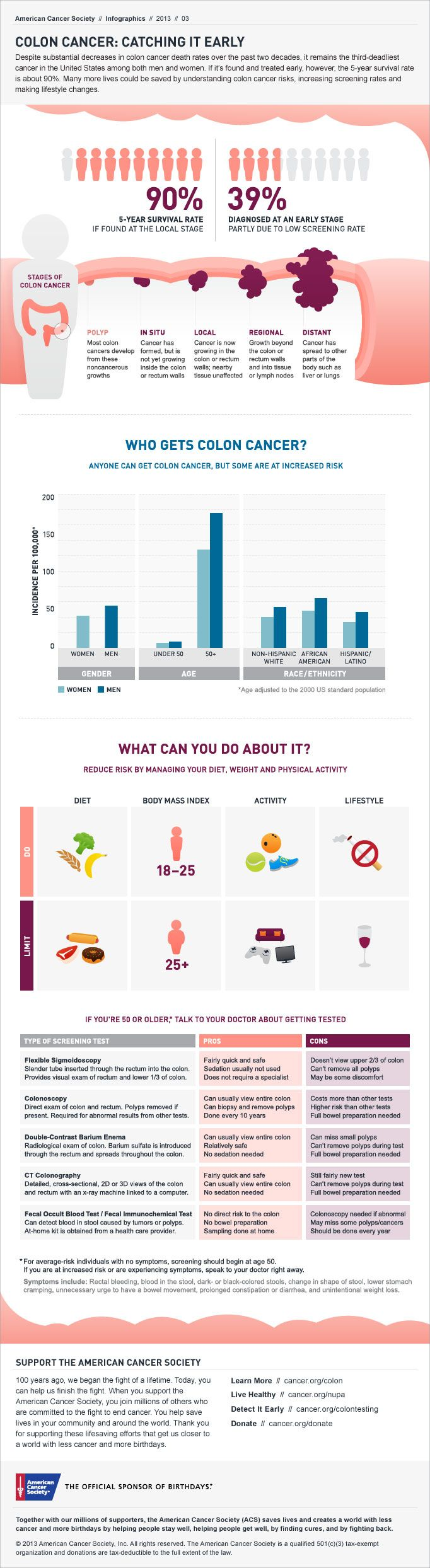 10 Best Infographics Images American Cancer Society Cancer Cancer Facts