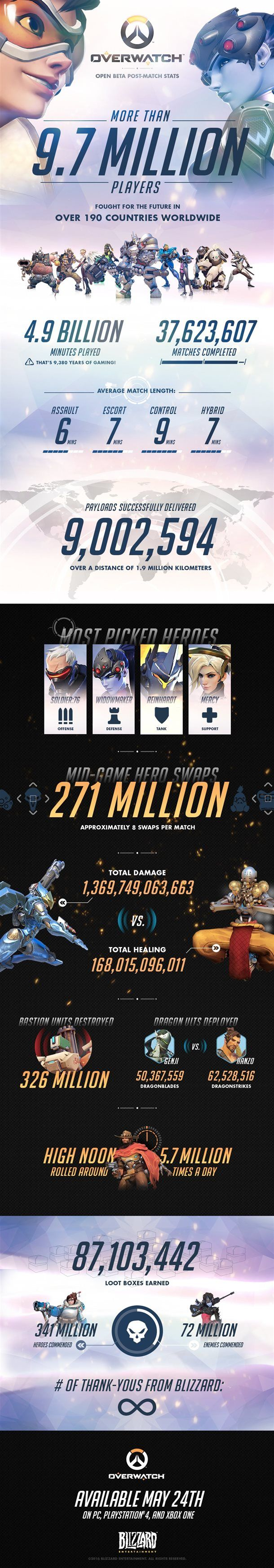 With over 9.7 million players, the Overwatch beta was a huge success for Blizzard.