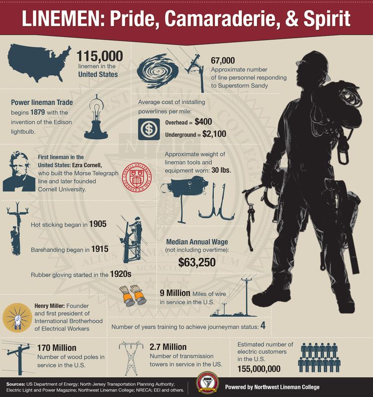 Lineman Infographic, National Lineman Appreciation Day, US Lineman, ineman, linemen inforgraphic, power delivery industry, northwest lineman college, electrical lineman, thank a lineman