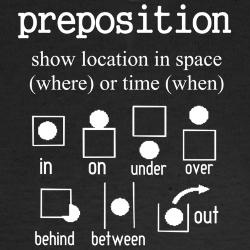 This would be a great poster to hang in a classroom as part of walls that teach! Prepositions are something that may be a little abstract for students to understand, but this is a great visual representation of what they are. This could work both on visual representation and skill within language arts. Students could then make up their own poster for another type of word, such as a verb.