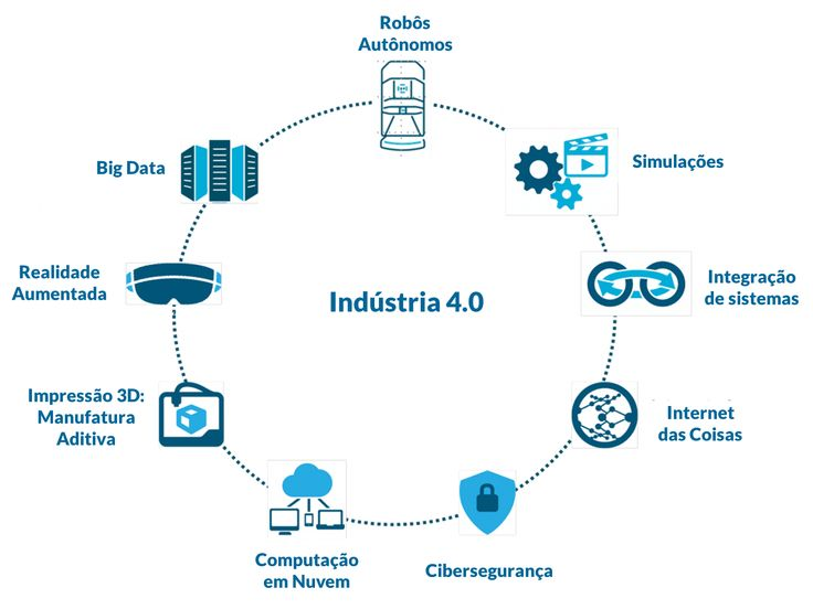 indutria-4-0