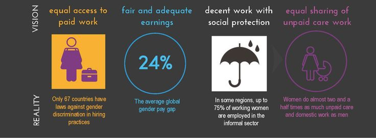 Decent work for women: an infographic for International Workers' Day 2015 | UN Women – Headquarters