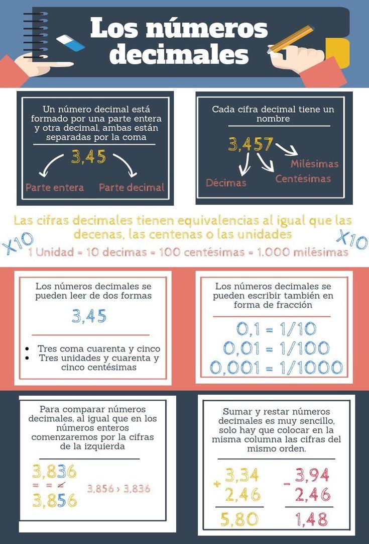 numeros decimales | Piktochart Visual Editor