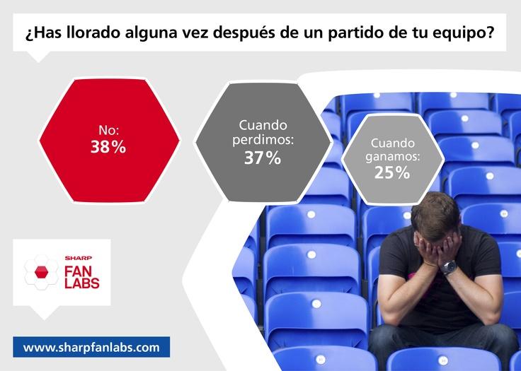 ¿De alegría o de tristeza? ¿por qué lloran los españoles? La mayoría no ha llorado por la roja y la que lo ha hecho ha sido por caer derrotados, aunque últimamente no hay muchos motivos para llorar.