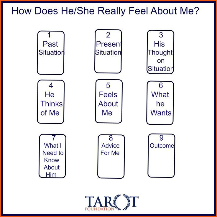 Image result for how does he feel tarot spread | ⎰tarot