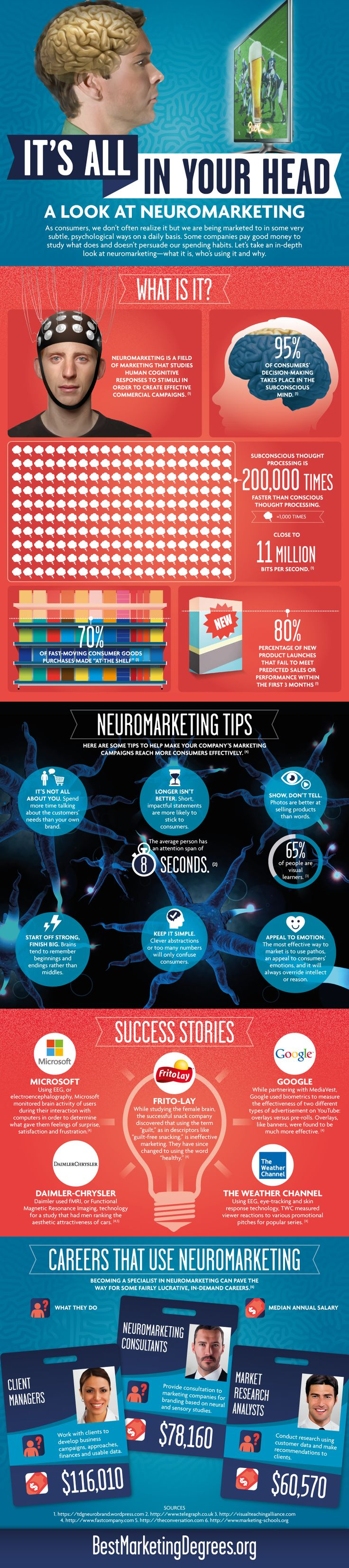 the effects of neuromarketing in consumer Many consumer preferences and actions can be ascribed to processing fluency, even though consumers are not aware of this effect priming is the process by which sensory inputs nonconsciously influence our thinking and behavior.