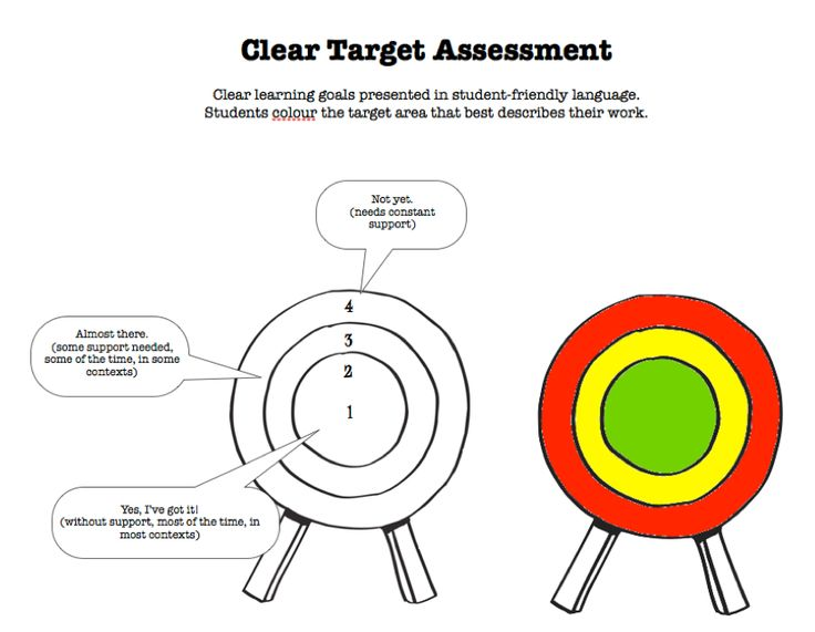 67 Best Formative Assessment Ideas Images On Pinterest | Teaching