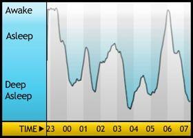 Oooh, nifty!Regular Alarm, Alarm Clocks, App Reviews, Sleep Cycling, Future Projects, Wake Up, Totally Lottery