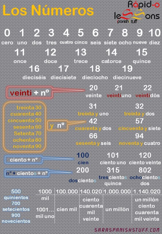 Números * Numbers #learning #spanish: