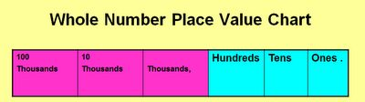 Place Value Video and Online Quiz