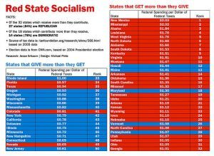 PolitiFact | 'Red State Socialism' graphic says GOP-leaning states get lion's share of federal dollars