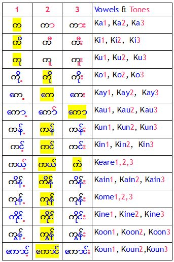Myanmar Vowels and Tones