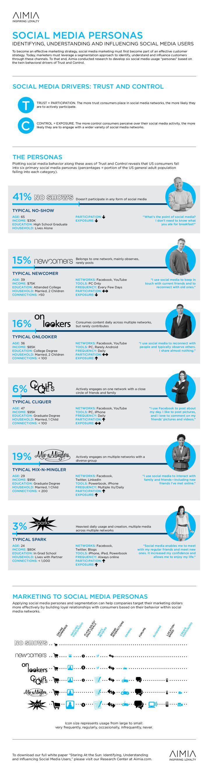 #SocialMedia #Personas Identifying, Understanding and Influencing #SocialMedia Users