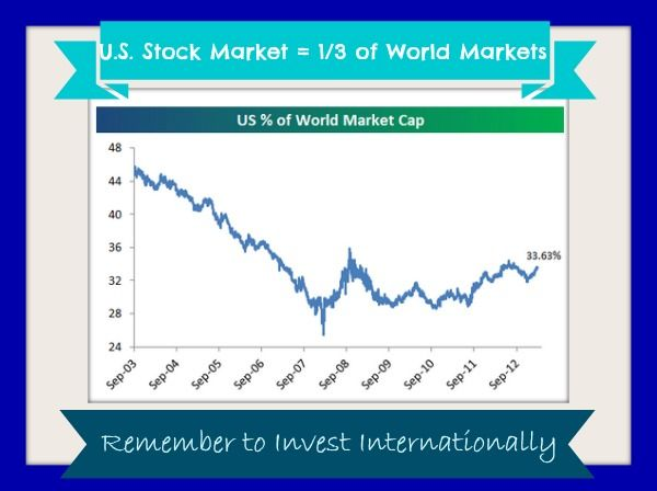 U.S. percent of international stock market. Why you need to #invest #internationally, + how to do it.