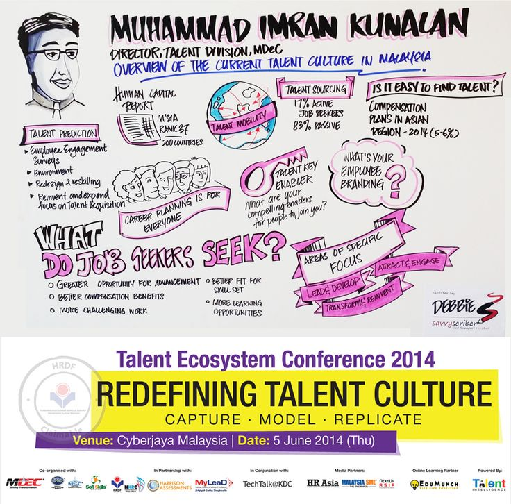 Overview of the Current Talent Culture in Malaysia