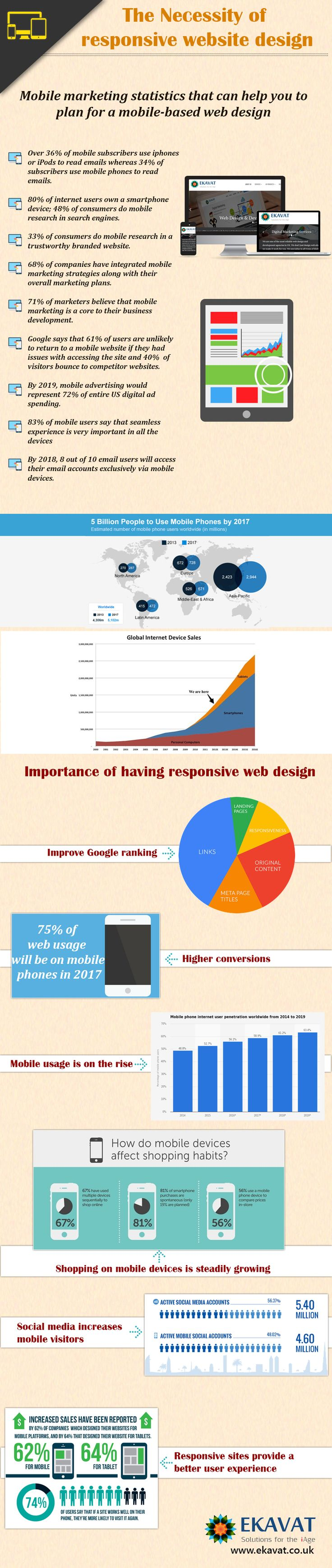 importance of responsive design - infographics