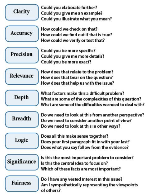 strategies to develop critical thinking appendix b 1 developing critical thinking skills appendix b: post-critical thinking guide and structure to develop the skills of critical thinking ―that can have.