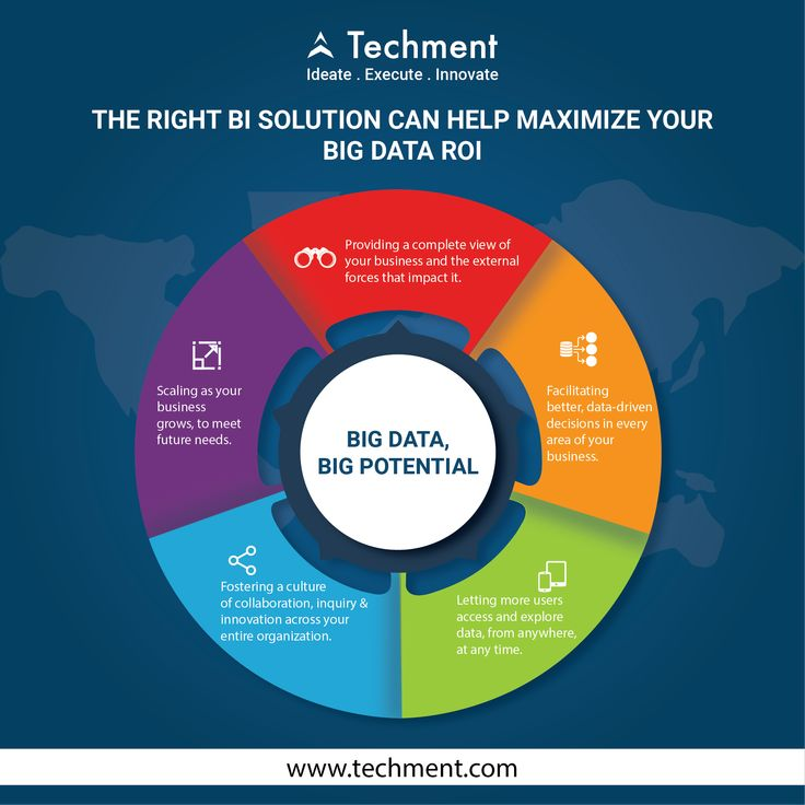 impact of big data on business decisions How businesses use big data and the decisions they make based on big data will also affect the success rates of organizations.