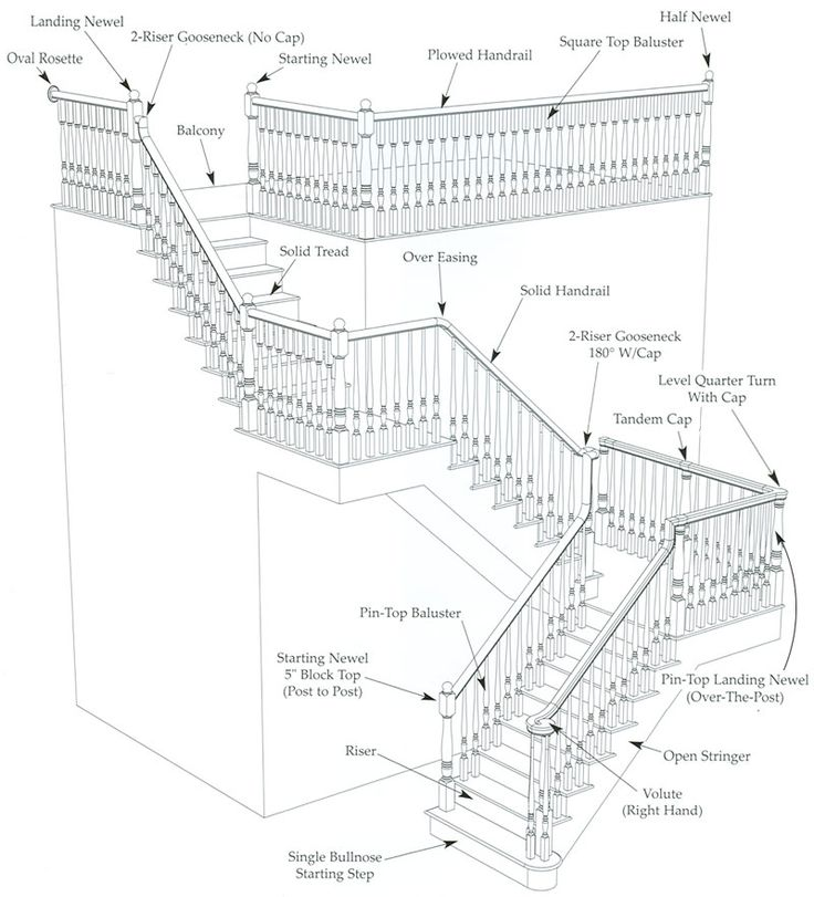 Diagram of a staircase with all the proper terminology - very helpful!