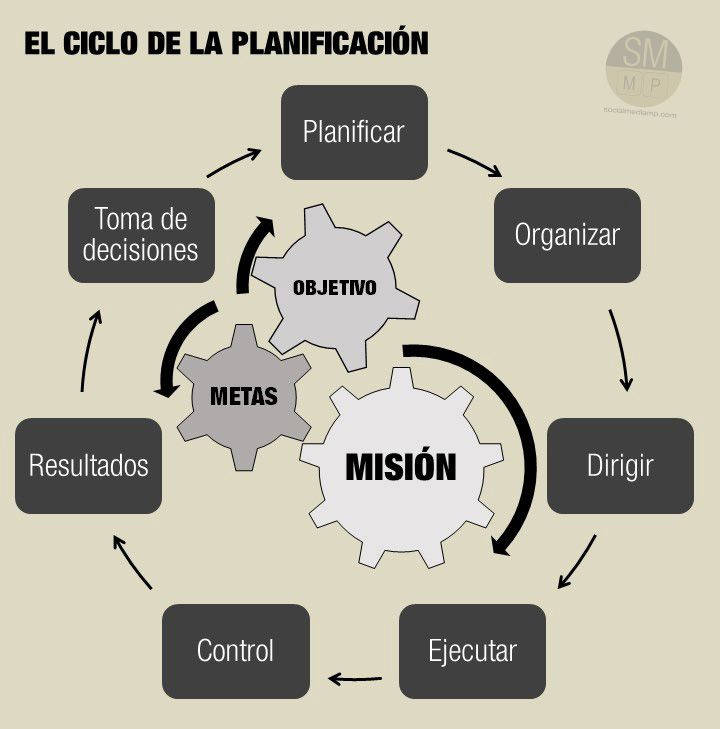 ciclo planificacion #socialmediaMP Project Management, Time Management, Lean Manufacturing, Teaching Time, Kaizen, Business Motivation, Human Resources, Business Planning, How To Introduce Yourself