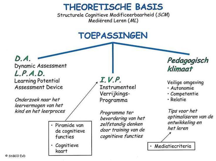 Structurele Cognitieve Modificatie, noodzakelijk voor ieders ontwikkeling