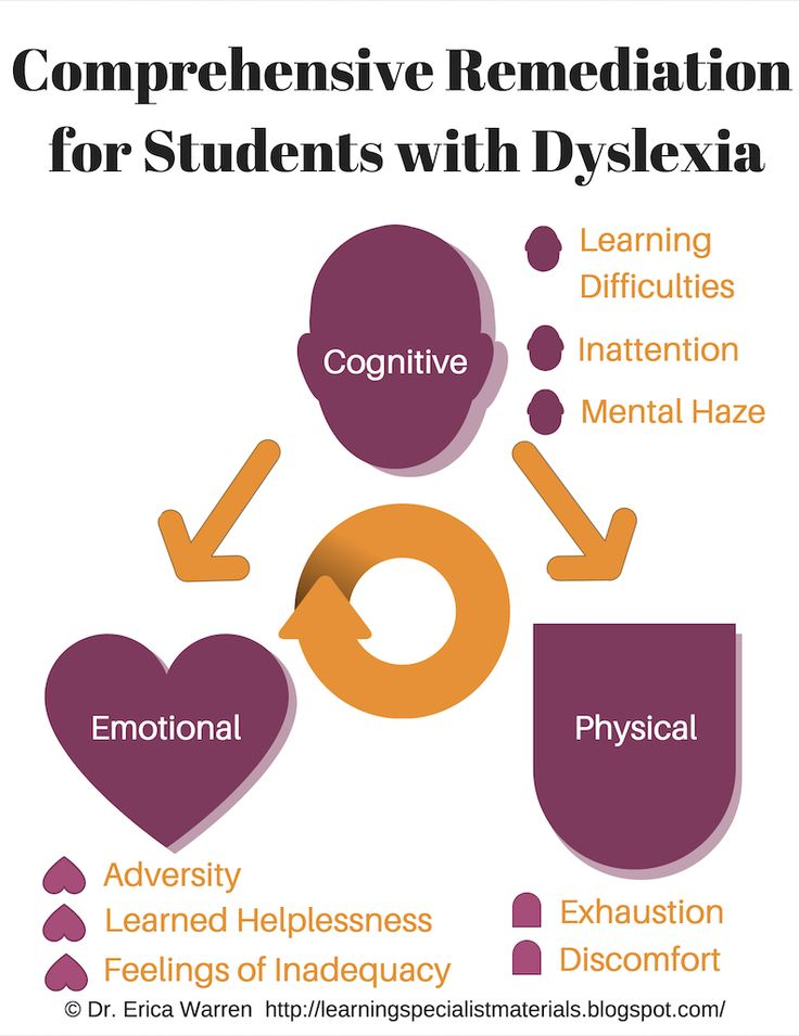 how to become a dyslexia specialist