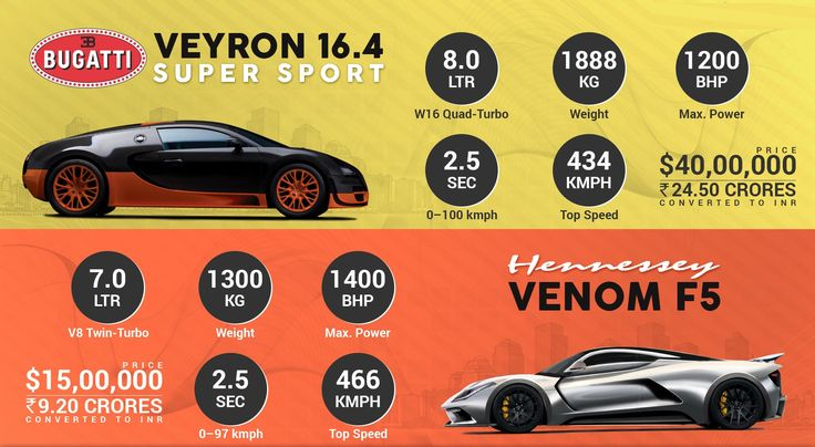 bugatti veyron super sport vs hennessey venom f5 infographics wow work. Black Bedroom Furniture Sets. Home Design Ideas