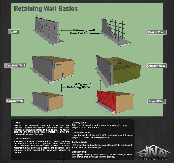 Retaining wall footing rebar google search retaining for Different foundation types
