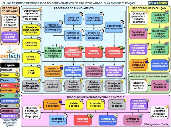 Fluxo de Processos do Gerenciamento de Projetos - PMBOK 5a Edição