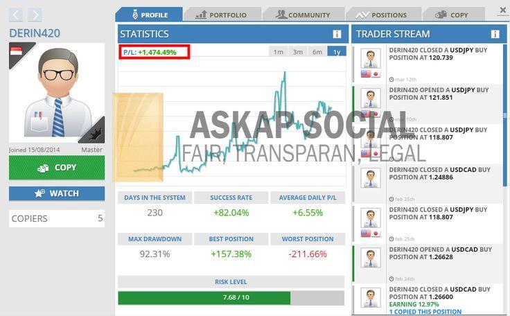 Daftar disini untuk melihat portfolio: http://askap.pt/DERIN420  Sejak bergabung dengan Askap Social Trade pada tanggal 15 Agustus 2014 lalu, trader DERIN420 sudah menghasilkan profit sebesar 1.474,49%. DERIN420 termasuk trader long term, bagi Anda yang berminat untuk mencopy siapkan dana yang cukup supaya bisa menahan posisi.