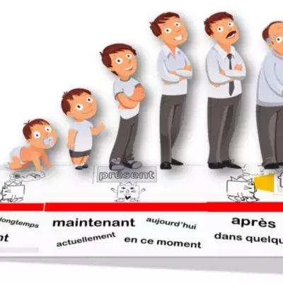 Passé / présent / futur – Le verbe au travail !