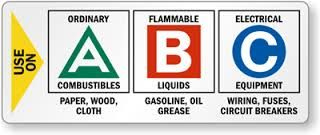 Image result for fire extinguisher types abc