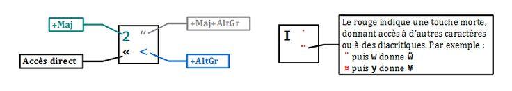 BÉPO - la disposition de clavier francophone, ergonomique et libre (Légende)