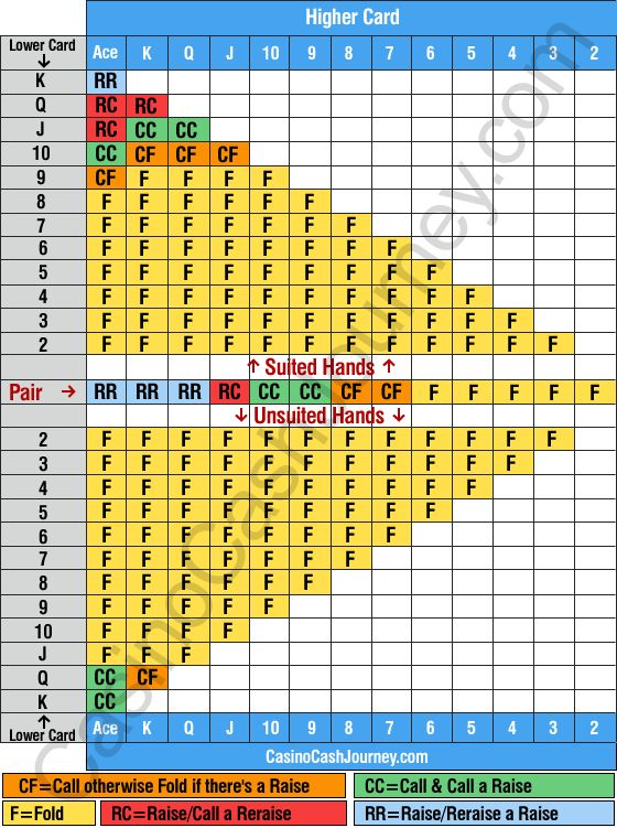 Texas Holdem Poker Pre-Flop Strategy Chart