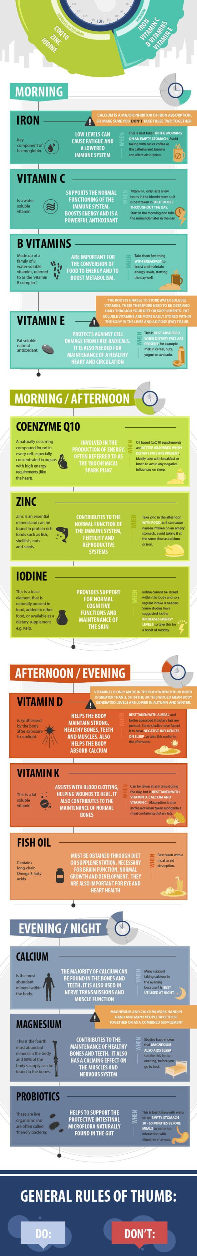 Great infographic about vitamins, minerals and the most effective time to intake them during the day