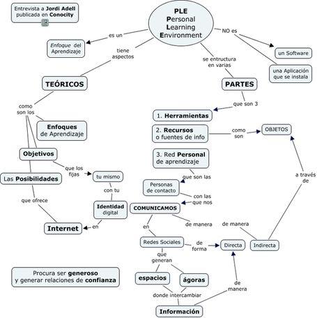 Una manera de entender lo que es y lo que no es un PLE, muy peculiar de Jordi Adell | Docentes y TIC (Teachers and ICT) | Scoop.it