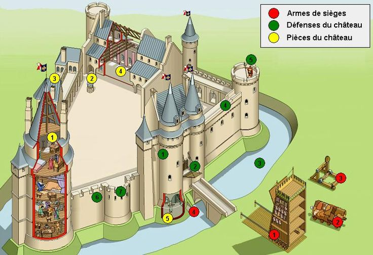French castle description - Description d'un château fort en français