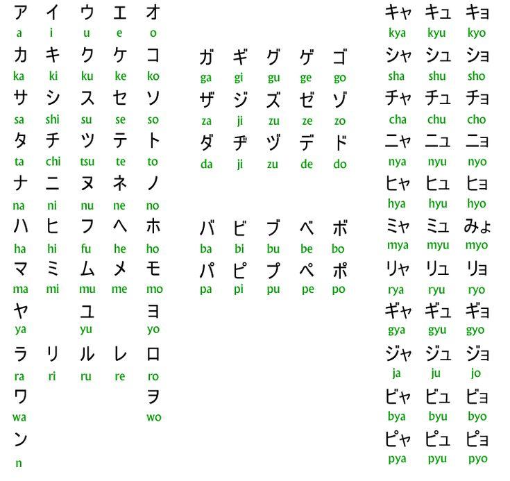 katakana chart - Google Search
