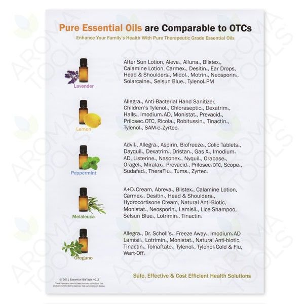Otc Over The Counter Comparison Chart Therapeutic Grade