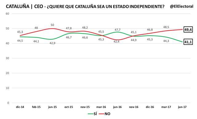 El apoyo a la independencia de Cataluña cae hasta su mínimo desde 2014