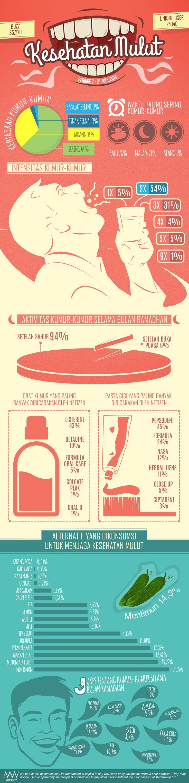 Seperti bagian tubuh lainnya, kebersihan mulut juga perlu dijaga supaya tubuh tetap sehat. Apa kata netizen mengenai kebersihan mulut ini? Cek hasil penelusuran tim #MediaWave selama #Ramadhan #2014  #infographic #socialmedia #Facebook #Twitter #health #tips #mouthwash #Indonesia