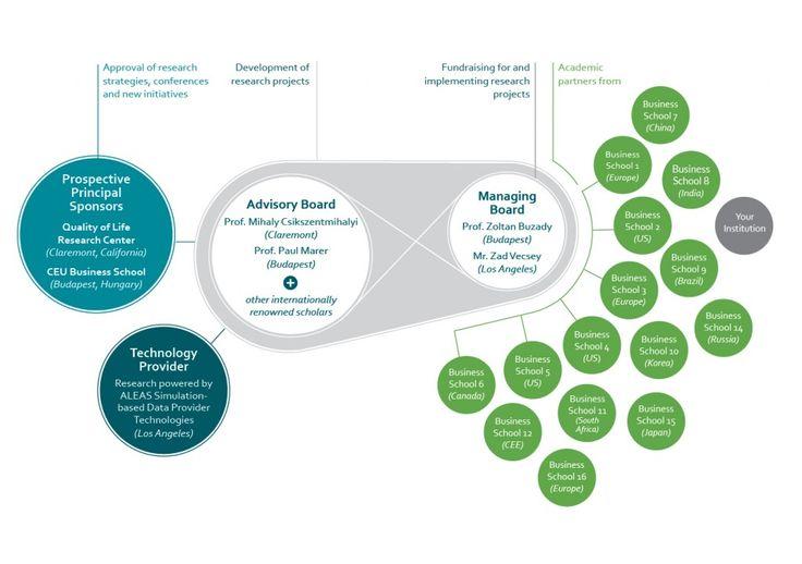 leadership_and_flow_research_organogram