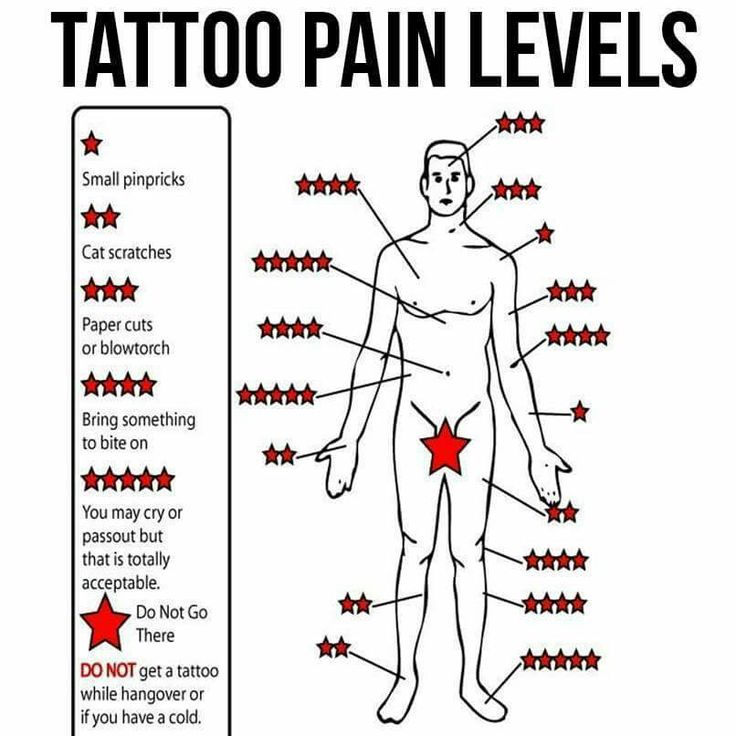 tattoo pain levels